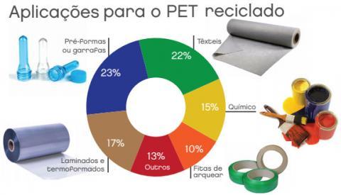 O crescimento da reciclagem do PET e os desafios diante da covid-19