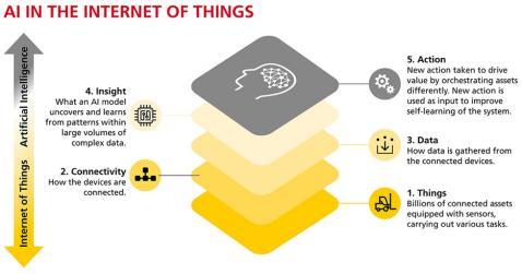 Inteligência artificial prospera em logística, de acordo com a DHL e a IBM